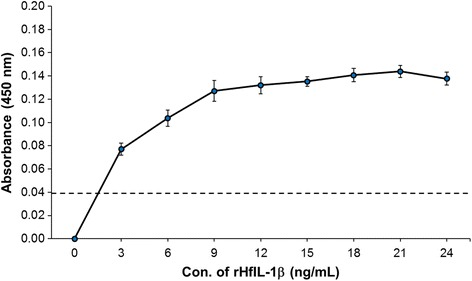 A standard curve with rHfIL-1β by dehydration coating method. To establish an ELISA system for HfIL-1β, first a standard curve was established with rHfIL-1β using the dehydration coating method. The purified rHfIL-1β was diluted with the coating buffer with the following final concentrations: 0, 3, 6, 9, 12, 15, 15, 18, 21, and 24 ng/mL. Fifty-microliter of serially diluted rHfIL-1β were added to each well of Nunc <t>MaxiSorp®</t> flat-bottom 96-well plate, followed by incubation at 60°C for 2 h. Then, the plate was sequentially incubated with anti-ChIL-1β pAb (1:1000) and goat anti-rabbit antibody (1: 2000). The HRP signal was developed with TMB solution for 30 min. The coating buffer itself was used as negative control. Values represent the mean of three independent experiments. Error bars represent standard error of the mean. The dashed line indicates the threshold line, representing the value of negative control and limitation of the developed ELISA system (OD450 = 0.038)