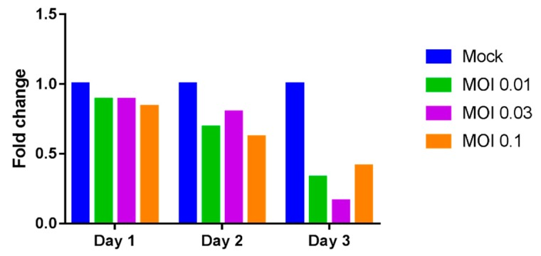 Relative expression of LGALS9 mRNA. THP-1 cells were mock-infected or infected with DENV-3 at varying doses. Cells were incubated and harvested after 1, 2 and 3 days post-infection. Total RNA from cell lysates was extracted and reverse transcription quantitative RT-PCR was used to determine the expression of LGALS9 mRNA. The mRNA levels of galectin-9 (Gal-9) were normalized to GAPDH mRNA.