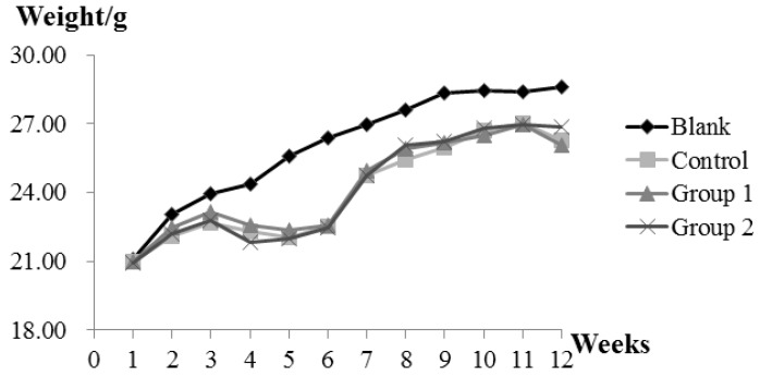 The effect of Angelica sinensis root (ASR) extract on body weight in the Azoxymethane/Dextran sodium sulphate (AOM/DSS) mouse model. Body weights across all groups were measured once a week at a fixed time. Experimental treatments of each group are described as Materials and Methods; AOM/DSS Colitis Associated Carcinoma Mouse Model; and Experimental Procedures.