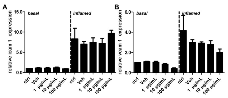 Effect of fullerenol on the relative gene expression levels of adhesion molecules in mouse brain microvascular endothelial cell (MBMEC) cultures under basal and inflammatory conditions. Real time PCR analysis of the expression levels of <t>ICAM-1</t> ( A ) and VCAM-1 ( B ) in MBMEC after exposure to interferon-γ and tumor necrosis factor-α (inflamed; I + T; 100 IU each) and treatment with fullerenol (F; 1, 10 and 100 µg/mL; n = 4) for 18 h compared to cultures under basal (homeostatic milieu) conditions. GAPDH was used as a housekeeping gene. Ctrl, untreated control; Veh, vehicle treatment.