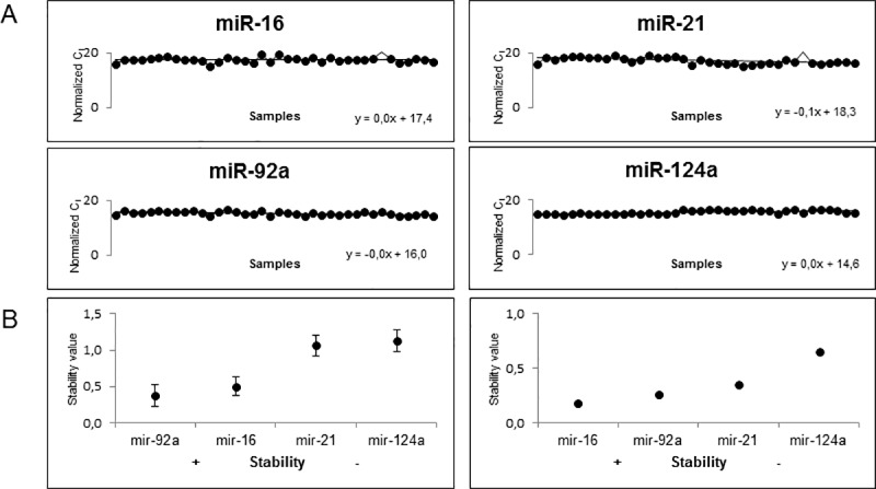 Expression distribution and stability of normalization candidate mature miRNAs. All four candidate miRNAs are abundantly expressed in urinary exosomes of CKD patients and the normal group. Exosomal RNA was isolated with the Norgen urinary exosome preparation and RNA isolation kit. Expression data was generated by qRT-PCR using Taqman® miRNA Assays. The raw Ct-values were normalized against RNA input and an inter-run calibrator (A). MiR-92a is the most stable candidate normalizer within the data set, as revealed by NormFinder software. The best combination is miR-92a/16 with miR-16 as the most stable one, when input data is split into CKD patients and normal group. Error bars = SD (B).