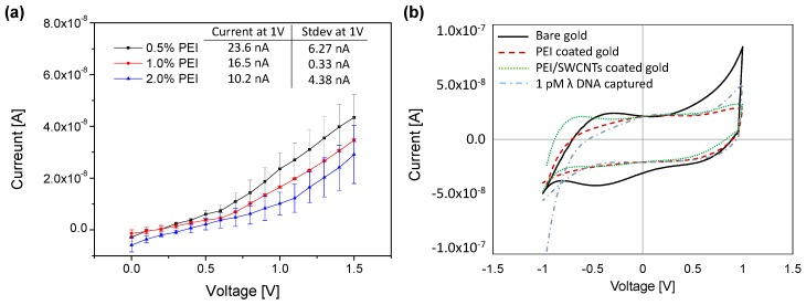 ( a ) IV curve for the SWCNTs coated microneedle with various concentration of PEI; ( b ) Cyclic voltammetry for four different types of surfaces: bare gold, 1% PEI-coated, 1% PEI/SWCNTs-coated microneedle, and 1 pM λ DNA captured needle.