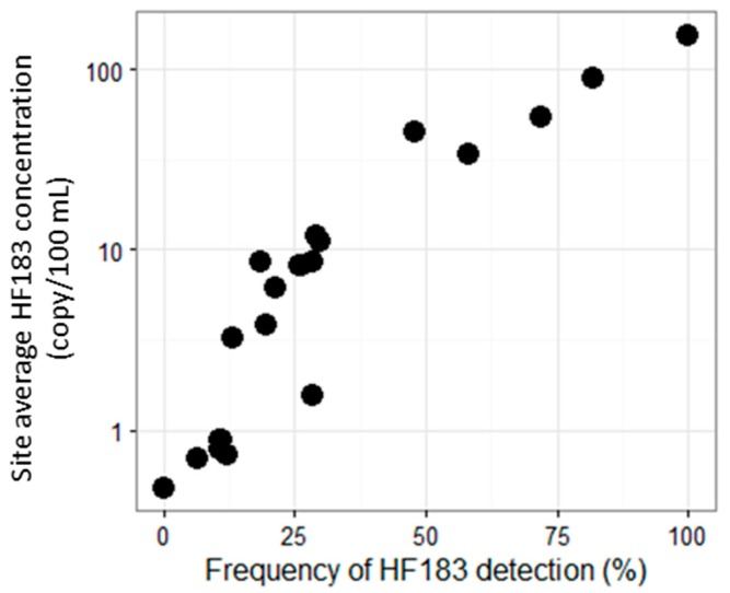 Site average HF183 concentration versus frequency of HF183 detection in summer dry conditions. Frequency of HF183 detection is defined as % samples that are positive for HF183, and a sample is considered positive for HF183 if the marker is amplified in any of the three qPCR replicates. The site average concentration is calculated as the geomean of sample concentrations with non-detected (ND) and DBLOD values substituted by the Poisson approach, as described in Appendix A .