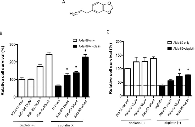 ALDH3A1 activation enhances cisplatin-resistance in HNSCC ( A ) Structure of Alda-89, a small molecule ALDH3A1 activator, is shown (4-Allyl-1,2-methylenedioxybenzene, MW 162.1). ( B – C ) SCC4 cells and PCI-13 cells were treated with increasing concentrations of Alda-89 (15–60 μM) and/or cisplatin (15 μM) for four consecutive days. Then, the cells were analyzed on the fourth day. The percentage of live cells is shown compared to that of control cells. Cell viability was quantified using MTT assay, which was performed in 4–8 replicates in two independent experiments. Results represent mean ± SEMs (* p