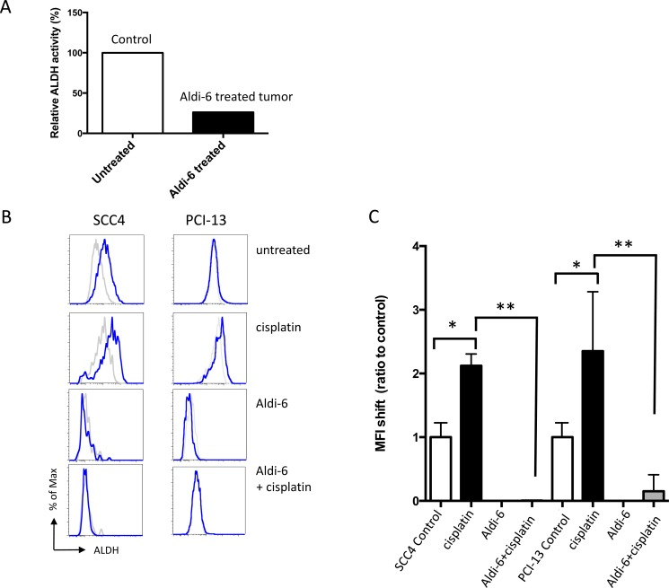 Aldi-6 inhibits ALDH activity in HNSCC ( A ) ALDH3A1 activity in SCC4 xenograft tumor. Mice with SCC4 xenografts were treated intra-tumorally with Aldi-6 or vehicle control for three consecutive days, and the ALDH3A1 activity was measured using an isoelectric focusing assay (see Methods). Experiment was performed three times. ( B ) Representative FACS analyses of ALDH activity of SCC4 and PCI-13 cells. After a two-day treatment of <t>cisplatin</t> (0.88 μM) and/or Aldi-6 (30 μM), ALDH activity was measured in the surviving cells by Aldefluor assay. Grey line represents the DEAB-treated negative control for each treatment condition. Blue line represents the ALDH activity of each sample. ( C ) Changes in ALDH activity in (B) were quantified as a ratio of the shift of MFI between treated and untreated sample. The ratio in MFI shift was calculated by (MFI of treated sample-(MFI of treated sample+DEAB))/(MFI of untreated sample-(MFI of untreated sample+DEAB)). Results represent the means ± SEMs of 2–3 independent experiments with 10,000 cells each. (* p