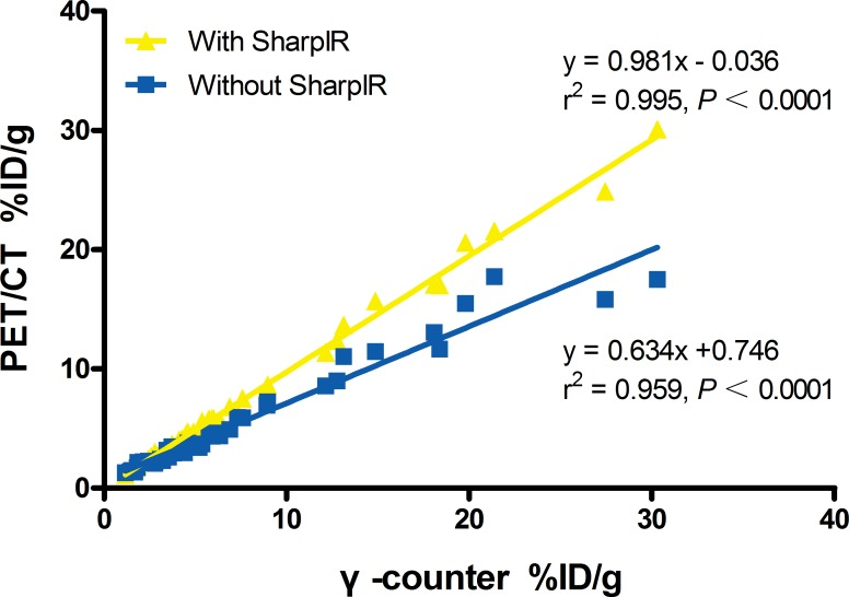 Linear regression analysis of %ID/g from clinical PET/CT versus γ-counter The %ID/g of main tissues extracted from PET/CT with SharpIR reconstruction and that by ex vivo counting has a strong correlation (r 2 = 0.995). A marked improvement of the slope (0.981) when data was reconstructed with SharpIR reconstruction algorithm compared to without SharpIR (0.634).