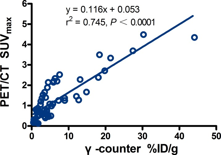 Regression plots for PET/CT SUV max versus %ID/g from γ-counter in main tissues There was a low correlation (r 2 = 0.745, slope = 0.116; P
