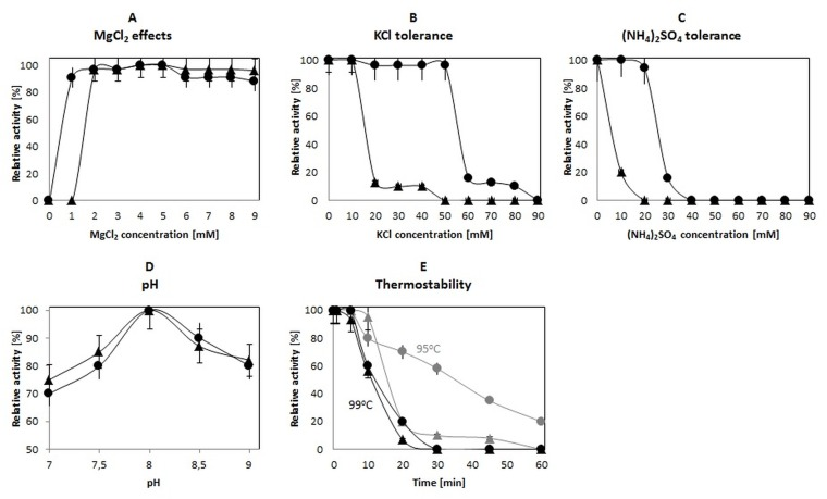 Characterization of a fusion Neq SSB -TaqS DNA polymerase in comparison to a Taq S DNA polymerase. The effect of (A) MgCl 2 , (B) KCl, (C) (NH 4 ) 2 SO 4 , (D) pH and (E) temperature on the polymerase activity. The results for the NeqSSB-TaqS DNA polymerase are marked with black circles, whilst for the Taq S DNA polymerase with black tringles. Error bars for the TaqS DNA polymerase have the end bar whilst for the Neq - Taq S DNA polymerase does not have the end bar.