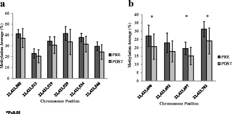 Differentially methylated cytosines (DMCs) associated with SORBS3 detected using pyrosequencing on the sense strand ( a ) and antisense strand ( b ) pre- and post-surgery. Data presented as mean ± SD