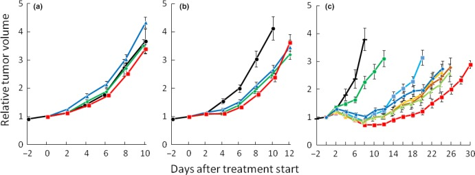 Growth delay curves of SCCVII tumors. (a) Effects of sodium hyaluronate. ●, control (saline injection); , single sodium hyaluronate injection on day 0; , three sodium hyaluronate injections on days 0, 2 and 4; five sodium hyaluronate injections on days 0, 2, 4, 6 and 8. Bars represents SE of 12 mice. (b) Effects of H 2 O 2 . ●, control (sodium hyaluronate injection); H 2 O 2 with sodium hyaluronate, a single injection on day 0; , H 2 O 2 with sodium hyaluronate, three injections on days 0, 2 and 4; , H 2 O 2 with sodium hyaluronate, five injections on days 0, 2, 4, 6 and 8. Bars represents SE of 12 mice. (c) Influence of the interval between H 2 O 2 injection and irradiation. −, control (sodium hyaluronate); , H 2 O 2 with sodium hyaluronate; , sodium hyaluronate + 18 Gy; , H 2 O 2 with sodium hyaluronate + 18 Gy (1 min interval); , H 2 O 2 with sodium hyaluronate + 18 Gy (15 min); , H 2 O 2 with sodium hyaluronate + 18 Gy (30 min); , H 2 O 2 with sodium hyaluronate + 18 Gy (60 min); , H 2 O 2 with sodium hyaluronate + 18 Gy (120 min). Bars represent SE of 6 (non‐irradiated groups) or 12 mice (irradiated groups).