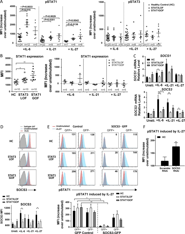 STAT3 LOF and STAT1 GOF cells have enhanced pSTAT1 that is partially dependent on impaired induction of SOCS3. (A) pSTAT1 (left) and pSTAT3 (right) in PBMCs after stimulation with IL-6, IL-21, or IL-27 for 15 min. (B) Total STAT1 in PBMCS before stimulation (left) and after cytokine stimulation (right) for 15 min. (C and D) SOCS3 and SOCS1 mRNA (C) and SOCS3 protein (D) levels in naive CD4 T cells after stimulation with IL-6, IL-21, or IL-27 for 1 h. (E and F) Naive (CD45RO − ) CD4 + T cells were transfected with SOCS3–GFP or GFP–control or SOCS3 –RNAi or scramble RNAi–control. IL-27 was added 5 h after transfection, and pSTAT1 levels were analyzed 18–24 h later. One-way ANOVA (A–D) and paired and Student's t tests (E and F) were performed. *, P