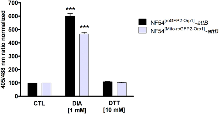 Dynamic range of roGFP2-Orp1 and Mito-roGFP2-Orp1 in transfected NF54- attB parasites. NF54- attB parasites transfected with roGFP2-Orp1 or Mito-roGFP2-Orp1 were exposed to 1 mM DIA or 10 mM DTT for 2 min before blocking with 2 mM NEM. Fluorescence ratios of 405/488 nm were detected with CLSM. NF54 [roGFP2-Orp1] - attB parasites showed a slightly higher DIA sensitivity than NF54 [Mito-roGFP2-Orp1] - attB parasites. CLSM data were composed of values from at least 10–20 trophozoites analyzed per experiment. Mean values and standard errors of the means (±SEM) are shown for three independent experiments. A one-way ANOVA test with 95% confidence intervals with the Dunnett's Multiple Comparison Test was applied for statistical analysis of significance (***p