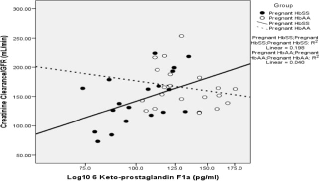 Relationship between prostacyclin and GFR. A scatter plot showing the relationship between log10 6-keto-PGF1α and estimated creatinine clearance in pregnant HbAA women (N = 20), and HbSS (N = 18) women. The computed best line of fit for both groups of women is displayed and there is a significant positive correlation in HbSS women as shown.