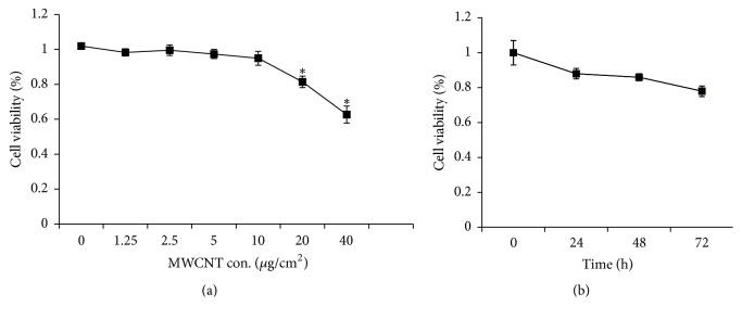 Cytotoxicity of <t>MWCNT</t> in MeT-5A cells. MeT-5A cells were seeded in 96-well plate (1 × 10 4 cells/well) and subjected to various treatments. Cell viability was determined by the <t>LDH</t> assay and was expressed as the percentage of the control which was without treatment. Each experiment was repeated at least three times, and error bar stands for standard deviation (SD). (a) MeT-5A cells were treated with MWCNT at different concentrations (0, 1.25, 2.5, 5, 10, 20, and 40 μ g/cm 2 ) for 24 h. (b) MeT-5A cells were treated with MWCNT for different times (0, 24, 48, and 72 h) at 10 μ g/cm 2 . ∗ P