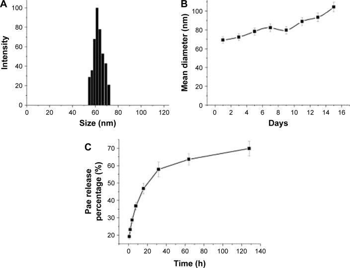 Characterization of <t>Pae-NPs.</t> Notes: ( A ) Size distribution of Pae-NPs measured by DLS. ( B ) Size changes of Pae-NPs at room temperature. ( C ) Cumulative release profile of Pae-NPs. Abbreviations: Pae-NPs, Pae-loaded nanoparticles; DLS, dynamic light scattering.