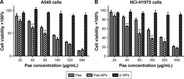 Dose-dependent cytotoxicity of Pae and Pae-NPs against ( A ) A549 and ( B ) NCI-H1975 cells. Notes: Data are presented as mean ± SD (n=3). * p