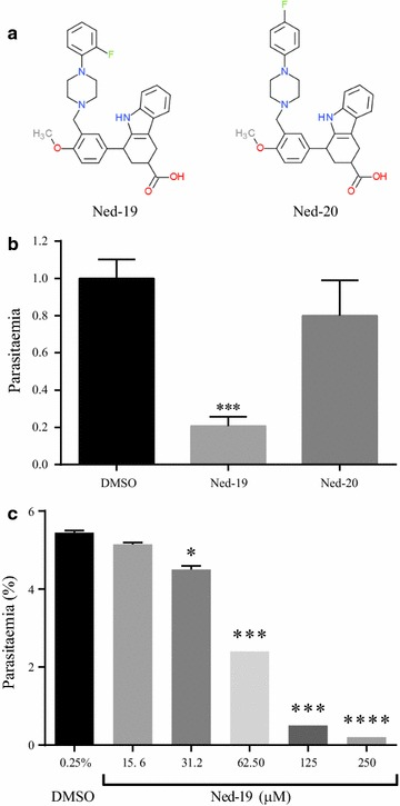 Ned-19 specific blockage of P. falciparum asexual growth. a Structure of Ned-19 and of its inactive analogue Ned-20, adapted from Rosen et al. b Synchronous early ring stage parasites (initial parasitaemia 0.16%) were cultured for 48 h in the presence of 100 μM concentration of the indicated compounds. At the end of the incubation, parasitaemias were measured through Giemsa-stained preparations. Parasitaemia of the DMSO treated culture (1.08%) was set as 1. N = 3. ***p