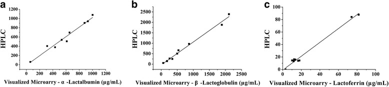 Results obtained by visualized microarray and <t>HPLC</t> are plotted against each other. a  α-Lactalbumin, b β-Lactoglobulin, c <t>Lactoferrin</t>