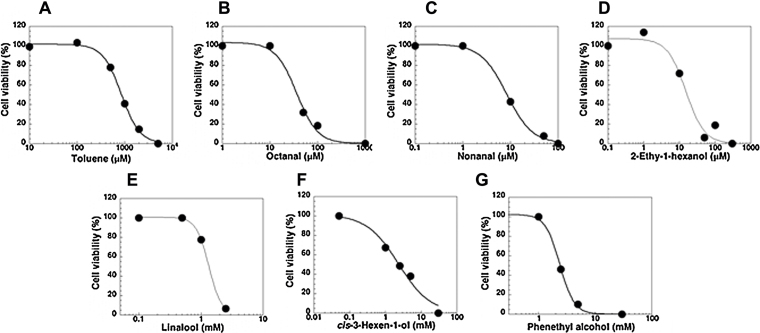 Inhibitory dose–response curves for VOCs and FOCs in the human neuroblastoma cell line SK-N-SH. Various concentrations of VOCs (A: toluene, B: n-octanal, C: nonanal, D: 2-ethyl-1-hexanol) and FOCs (E: linalool, F: cis -3-hexen-1-ol, G: n-phenethyl alcohol) were applied, and death of SK-N-SH cells was determined by the MTT assay. Each value is the mean + S.E. of cell viability obtained for three experiments. Theoretical curves were drawn according to the equation V = V max /(1 + IC 50 / A ) n . V , A , and n represent cell viability, concentrations of VOCs and FOCs, and Hill coefficients, respectively.