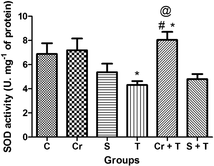 Effect of Triton WR-1339 (T), simvastatin (S) and chrysin (Cr) on antioxidant enzyme defense, superoxide dismutase from liver of C57BL/6 mice. Data are reported as mean ± S.D. for five to six animals per group. *Compared to control group (C); # compared to Triton WR-1339 group (T) ( P