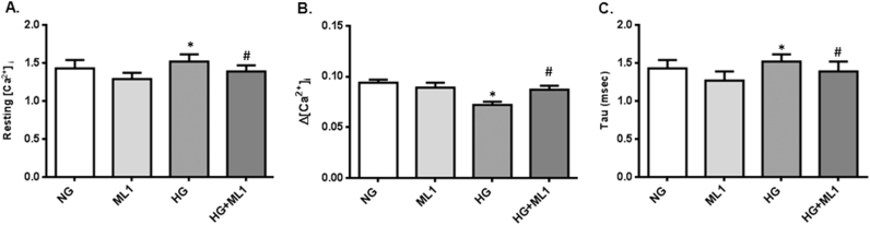 ML1 modulates intracellular calcium transients. High glucose mediated changes in (A) resting [Ca 2+ ]I, (B) intracellular calcium Δ[Ca 2+ ]i and (C) cytosolic-free Ca 2+ release rate, Tau were detected using a <t>SoftEdge</t> <t>MyoCam</t> system. Columns, mean from three independent experiments performed in triplicate; bars, SE. * P