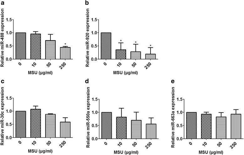 Effects of monosodium urate (MSU) crystals on expression of microRNAs (miRNAs, miR) in monocytic THP-1 cells. THP-1 cells were stimulated by the indicated concentration of MSU crystals. The expression levels of miRNAs were detected by quantitative real-time polymerase chain reaction( a - e ). Values are expressed as mean ± SEM of three independent experiments, each of which was run in triplicate. * P