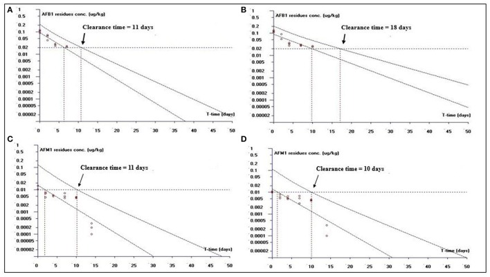 The representative semi-logarithmic plot shows aflatoxin B1 (AFB1) and aflatoxin M1 (AFM1) residue concentrations for broiler liver tissues vs. time , with the one-sided 95% upper tolerance limit in AFB1-fed group; (A) AFB1 residues (C) AFM1 residues and in curcumin + AFB1-fed group; (B) AFB1 residues (D) AFM1 residues. Small circles represent the residue concentrations of AFB1 and AFM1 for individual broiler chickens. The clearance period calculation based on the limit of quantification (LOQ; 0.02 μg/kg for AFB1 and 0.01 μg/kg for AFM1).