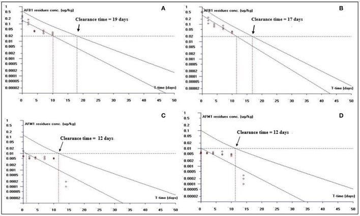The representative semi-logarithmic plot shows aflatoxin B1 (AFB1) and aflatoxin M1 (AFM1) residue concentrations for broiler muscles tissues vs. time , with the one-sided 95% upper tolerance limit in AFB1-fed group; (A) AFB1 residues (C) AFM1 residues and in curcumin + AFB1-fed group; (B) AFB1 residues (D) AFM1 residues. Small circles represent the residue concentrations of AFB1 and AFM1 for individual broiler chicken. The clearance period calculation based on the limit of quantification (LOQ; 0.02 μg/kg for AFB1 and 0.01 μg/kg for AFM1).