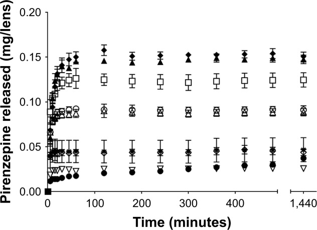Pirenzepine release over 24 hours in 4 mL of PBS from contact lenses after 24 hours of uptake in 1 mg/mL pirenzepine solution. Notes: Bars represent standard deviation. ▲, etafilcon A; ◆, ocufilcon B; □, omafilcon B (MF); ○, omafilcon A (SV); Δ, omafilcon A (MF); ●, narafilcon A; ✹, nelfilcon A (SV); ◇, nelfilcon A (MF); ⋆, comfilcon A (MF); ∇, delefilcon A (n=4/ material). SV and MF denote the single vision and multifocal variant of a particular lens material, respectively. Abbreviation: PBS, phosphate-buffered saline.