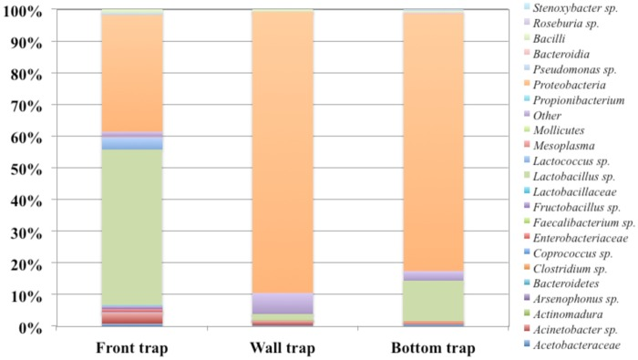 Relative abundance of OUT's based on 16S rRNA gene by pyrosequencing analysis of DNA from pollen samples.