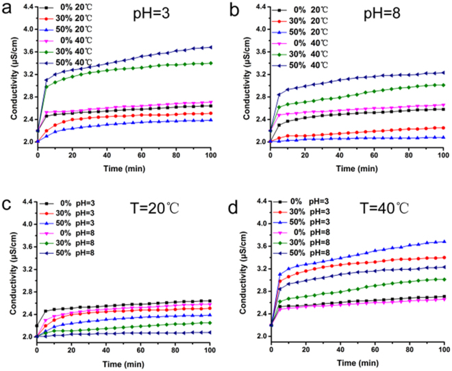 Ion transportation properties of the ICC membrane with different NIPAM and MAA content at different temperatures and pH values measured through conductivity variation in the downstream.
