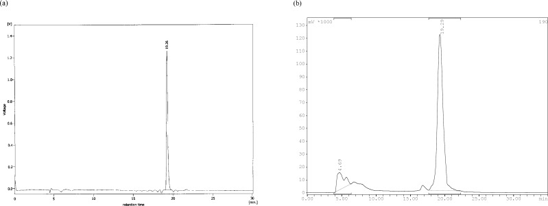 Reverse phase HPLC of radiolabeled ligand. (a) 99m Tc-tricine-ligand in multiwavelength detector (λ = 280 nm) and (b) for radiocomplex in Raytest-Gabi gamma-detector. CC 250/4.6 Nucleosil 120-5 C-18 column from Teknokroma was used. 0.1% trifluoroacetic acid/water (Solvent A) and 0.1% trifluoroacetic acid/acetonitrile (Solvent B) were used as a mobile phase in the following gradient: 0 min 95% A (5% B), 5 min 95% A (5% B), 25 min 0% A (100% B), 30 min 0% A (100% B), flow = 1 mL/min