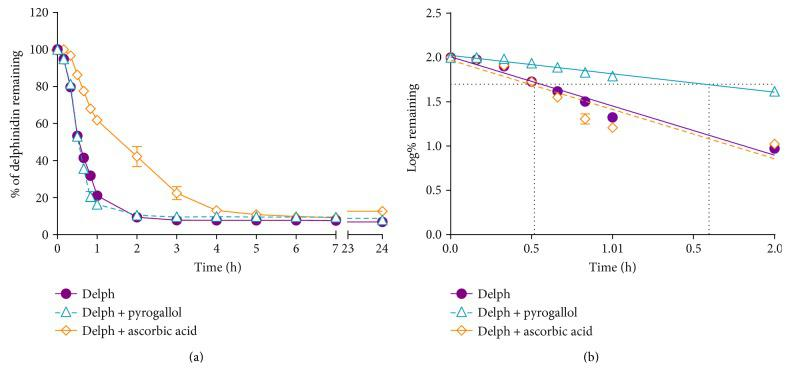 (a) Percent of delphinidin (Delph; 200 μ M at T 0 ) remaining in tissue culture medium (pH 7.4, 37°C), when alone and in the presence of the oxidising agent (pyrogallol, 100 μ M) or the reducing agent/antioxidant, ascorbic acid (5 mM). (b) Semilogarithmic representation of percent of Delph remaining in solution; dotted lines indicate the respective half-lives in the presence and absence of ascorbic acid. The results are expressed as mean ± SEM (a) and mean only (b).