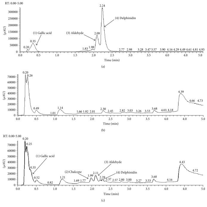 LC-MS chromatograms of sample containing (a) standards, (b) culture medium alone, and (c) delphinidin (100 μ M; pH 7.4, temperature 37°C) after 30 minute incubation.