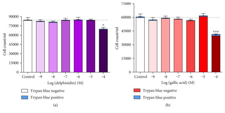 Number of Trypan blue-negative and Trypan blue-positive HUVECs after treatment (24 h) with increasing concentrations of (a) delphinidin (Del) and (b) gallic acid (GA), determined by Trypan blue exclusion. Values are shown as mean ± SEM ( n = 5); ∗ P