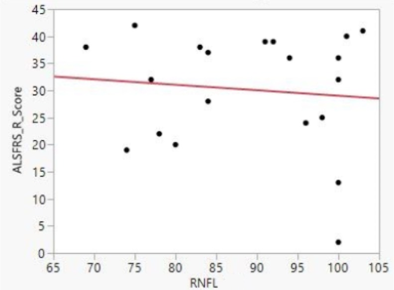 Bivariate fit for RNFL thickness and ALFRS-R score. No significant correlation between mean RNFL thickness and ALSFRS-R score was found. Please note that most ALSFRS-R scores were relatively high, indicating mild ALS disease severity. Data shown are from right eyes only, but we obtained the same result from left eyes: there was no correlation observed between ALSFRS-R and RNFL thinning.