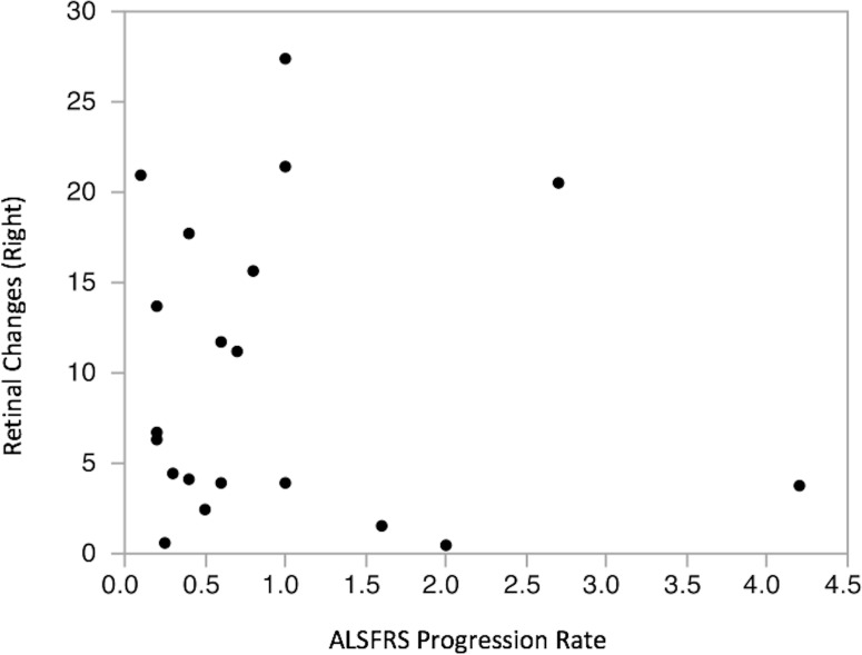 Bivariate fit for <t>RNFL</t> thickness and ALFRS-R progression rate. No significant correlation between mean RNFL thickness and <t>ALSFRS-R</t> progression rate was found. Again, data shown are from right eyes only, but the same result was obtained from left eyes.