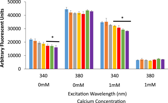 The direct effects of RES on Fura-2 fluorescence. Solutions containing 5 µM Fura-2 pentasodium salt were titrated with RES at 0 µM (blue), 1 µM (orange), 10 µM (gray), 25 µM (yellow), 50 µM (red), 75 µM (green), and 100 µM (purple). The samples were excited at 340 nm and 380 nm and the emission of each sample was measured at 510 nm. Each measurement was performed in triplicate in PBS with 0 mM Ca 2+ or 1 mM Ca 2+ as outlined in the figure (*signifies a statistically significant difference from Fura-2 emission at 510 nm at p