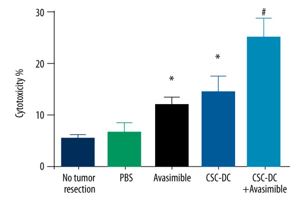 CTL cytotoxicity measured by the LDH assay (n=3). CTLs were generated as described in Methods from the spleens harvested from mice subjected to PBS, avasimibe, CSC-DC vaccine, or CSC-DC vaccine combined with avasimibe. Target cells were ALDH + CSC SCC7. Data were analyzed by t test. Error bars denote SEM; * P