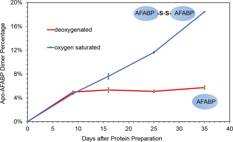 Proportion of dimers present as a function of time for 56.3 μM (assuming all proteins are monomers) freshly prepared AFABP samples that were stored in buffers saturated with oxygen (blue curve) or infused with oxygen-scrubbed nitrogen gas (red curve). Percentages were derived from elution profiles of <t>Superdex</t> 75 size exclusion gel filtration chromatography analogous to those illustrated in Fig. 3 . Error bars denote results from triplicate GF runs on the same sample. (For interpretation of the references to color in this figure legend, the reader is referred to the web version of this article).