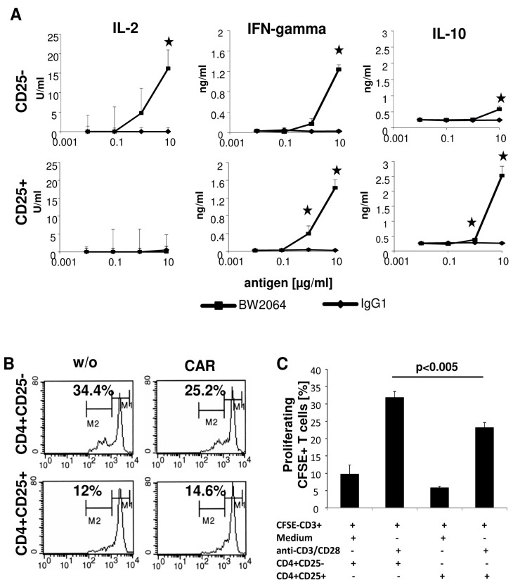 CD4 + T cells release a distinctive set of cytokines upon CAR mediated activation. ( A ) CD4 + CD25 − and CD4 + CD25 + anti-CEA CAR T cells (10 4 /well) were incubated in micro-titer plates coated with serial dilutions of the CAR specific anti-idiotypic monoclonal antibody (mAb) BW2064 or an IgG1 isotype control mAb (0.01–10 µg/mL) and cultivated for 48 h. Supernatants were recorded for cytokines by ELISA. Data represent the mean of technical replicates ± SD. Significant differences were calculated by the Student's t test and significant data ( p