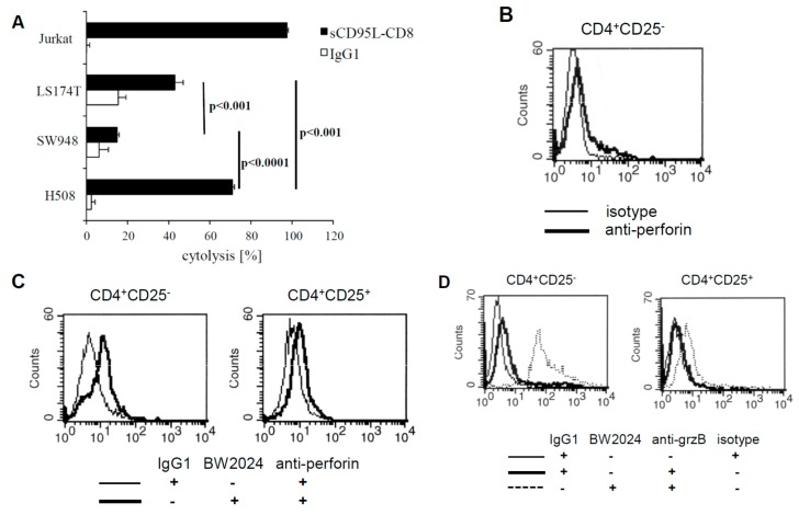 Susceptibility of target cells for FasL mediated cell death. ( A ) CEA + LS174T, SW948 and H508 tumor cells and CEA − Jurkat cells for control were incubated in 96-well micro-titer plates in the presence of recombinant CD8 -Fas-L fusion protein (2 µg/mL) for 24 h. The viability of tumor cells was determined by the XTT assay and specific cytolysis calculated. Data represent mean of technical replicates + SD. Significant differences were calculated by the Student's t test. A representative experiment out of three is shown. ( B ) Resting CD4 + CD25 − T cells express low levels of perforin. CD4 + CD25 − CAR T cells were cultured without stimulation for 48 h and tested by flow cytometry for intracellular perforin levels. An isotype matched mAb served as control for staining. ( C , D ) Perforin and granzyme B were upregulated in CD4 + CD25 − but not in CD4 + CD25 + CAR T cells upon CAR stimulation. CD4 + CD25 − and CD4 + CD25 + CAR T cells (2.5 × 10 4 /well) were stimulated in micro-titer plates coated with 10 µg/mL anti-idiotypic mAb BW2064 or with an isotype control <t>IgG1</t> for 48 h. Cells from triplicates were pooled, stained with anti-perforin ( C ) or anti-granzyme B ( D ) mAbs, and recorded by intracellular flow cytometry.