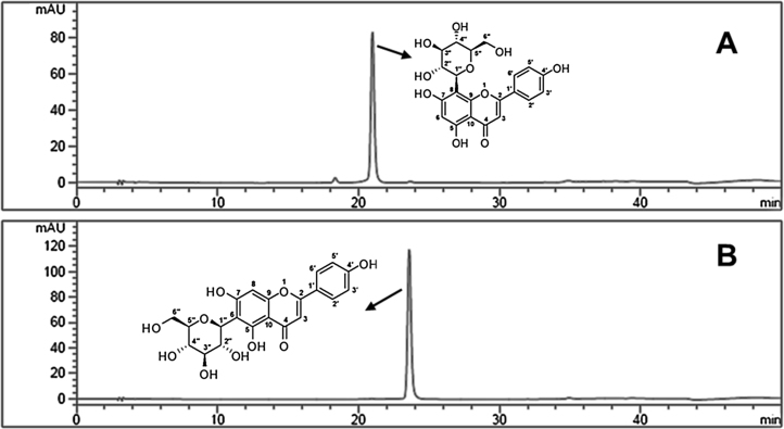 RP-HPLC chromatograms of flavone C -glycosides purified from husk extract. (A) vitexin (B) isovitexin.
