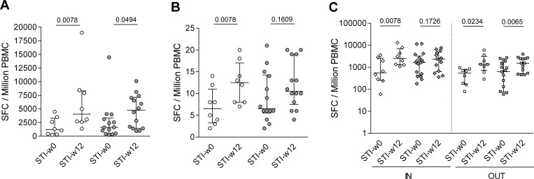 Increased cellular immune responses to HIV after treatment interruption. Magnitude (A) and breadth (B) of T cell responses to the entire HIV-1 proteome at start (STI-w0) and after w12 (STI-w12) of structured treatment in interruption (STI) is shown for placebo recipients (white) and the vaccinated group (grey). Median and interquartile range and p-values (Wilcoxon paired test) are shown. In (C), responses are divided into responses to regions of HIV that are covered (IN) or are not covered (OUT) by the MVA-B vaccine immunogen sequence.