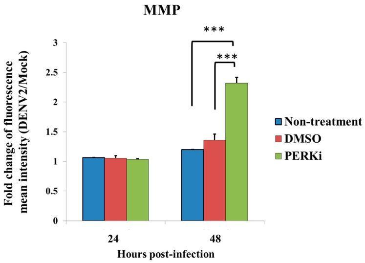 Evaluation of endoplasmic reticular (ER) stress by measuring the mitochondrial membrane potential (MMP) in dengue 2 virus (DENV2)-infected C6/36 cells. To measure MMP, detection of the FITC channel for green MitoCapture monomers by FACScan flow cytometry was carried out in DENV2-infected C6/36 cells (MOI = 1) with and without PERK inhibitor (5 μM) treatment. The MMP in the group treated with the PERK inhibitor had significantly increased at 48 h post-infection (hpi) (a 2.32-fold increase) compared to cells in the two control groups (1.20-fold for the untreated and 1.36-fold increases for the DMSO-treated group) (Student's t -test; *** p