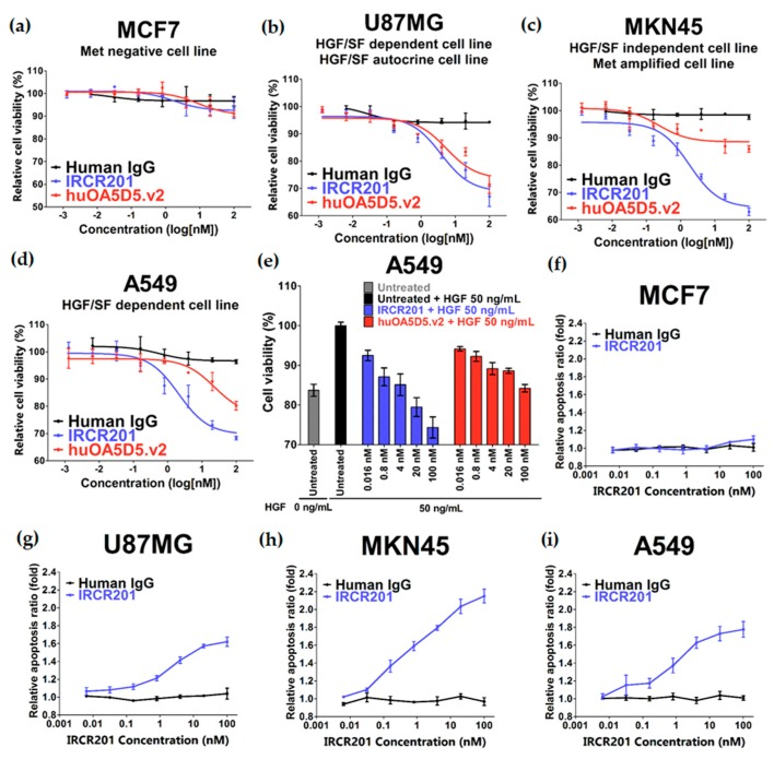 In vitro potency of IRCR201. All results are shown as the mean ± standard error of mean (SEM) from triplicate treatments. ( a – d ) Inhibitory effect of IRCR201 on cancer cell proliferation. MCF7, U87MG, MKN45, and A549 cells were treated with IRCR201, huOA5D5.v2, or human IgG control for 72 h. Cell proliferation was measured using CellTiter Glo ® (Promega); ( e ) HGF-induced growth inhibition by IRCR201. The inhibitory effect of IRCR201 and huOA5D5.v2 on cell growth was examined under the condition of the addition of 50 ng/mL HGF in A549, an HGF-dependent cell. After 72 h of antibody treatment, the number of cells was measured with CellTiter Glo ® (Promega); ( f – i ) Apoptosis assay. MCF7, U87MG, MKN45, and A549 cells were treated with IRCR201 or human IgG for 24 h. Apoptosis activity was detected with caspase-3/7 activity.