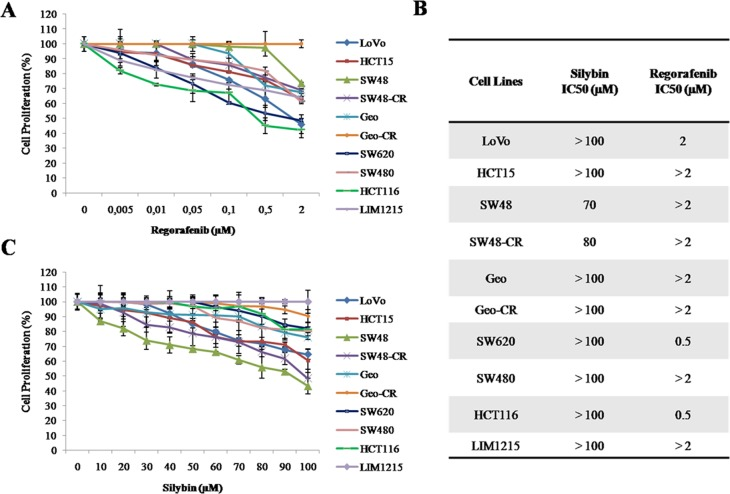 Effects of regorafenib or silybin treatment on cell proliferation in a panel of human colon cancer cell lines ( A–C ) Cells were treated with different concentrations of regorafenib (range, 0.005–2 μM) or silybin (range, 10–100 μM) for 96 hours. The proliferation rate was evaluated by MTT assay, as described in Materials and Methods. (B) The IC 50 value was determined by interpolation with dose-response curves. Results represent the mean of three separate experiments, each performed in duplicate.