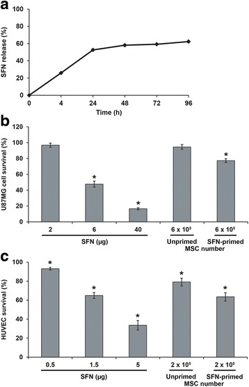 SFN release from SFN-primed MSCs and in vitro toxicity of SFN-primed MSCs to U87MG cells and HUVECs. a Profile of in vitro SFN release by SFN-primed MSCs. b and c Viability of U87MG cells and HUVECs following exposure to SFN or SFN-primed MSCs. Two doses of MSCs were tested: 6 × 10 5 and 2 × 10 5 cells, corresponding to the release of about 3.2 μg and 1.1 μg SFN, respectively. The results obtained for U87MG cells and HUVECs cultured with culture medium alone were considered to correspond to 100% survival. Data are expressed as the mean of four wells ± SEM ( n = 2) (* p