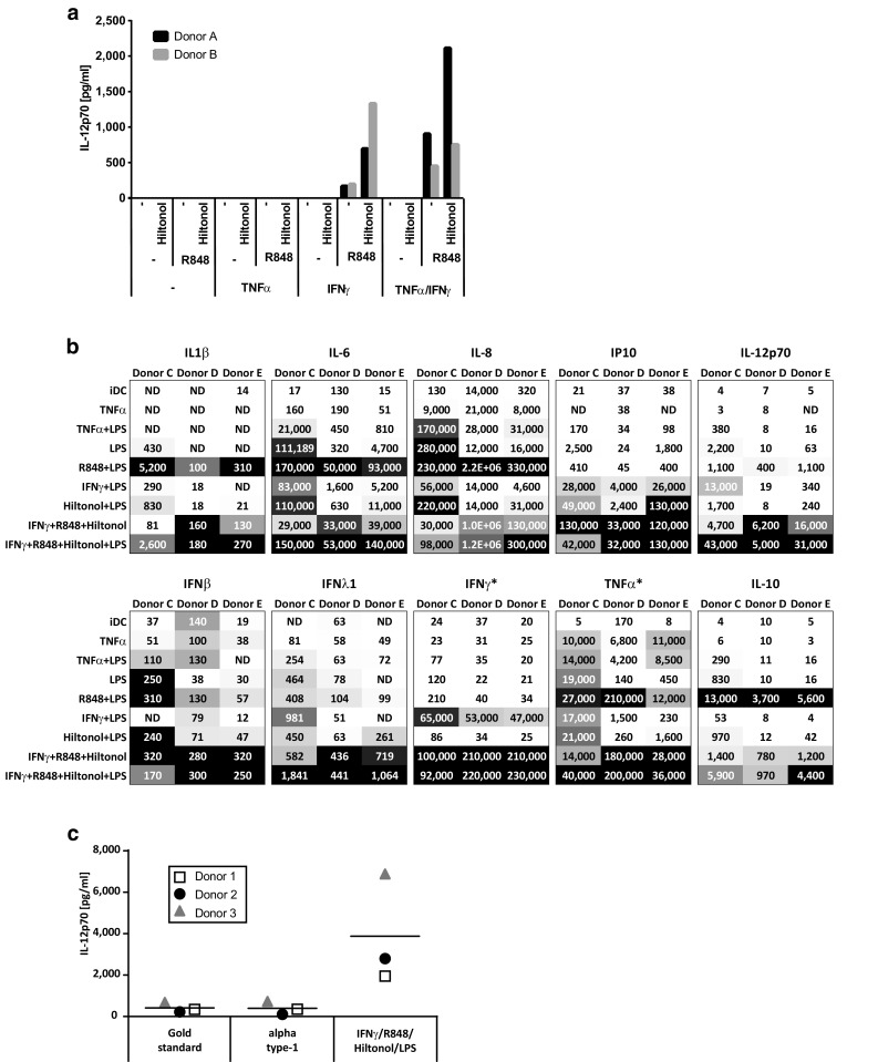 "Production of cytokines by monocyte-derived dendritic cells matured in the presence of different stimulatory cocktails. Monocytes from two donors were screened for the production of IL-12p70 after an initial 48 h culture with GM-CSF/IL-4 followed by harvest, wash, and thereafter 18 h with GM-CSF/IL-4 together with different combinations of TNFα, IFNγ, R848, and the GMP-grade poly I:C Hiltonol ® ( a ). Monocytes from three donors were matured into mDC with the same stimulators as above and also LPS. The supernatants were screened for the production of a panel of different cytokines ( b ). Numbers represent concentrations (pg/ml) of the respective cytokine and the gray scale represents the lowest ( white ) to highest ( black ) concentrations within each donor. Stars indicate that the measured cytokine was added to some cocktails (~35,000 pg/ml IFNγ or 20,000 pg/ml TNFα). Monocytes from three donors were screened for the production of IL-12p70 after an initial 48 h culture with GM-CSF/IL-4 followed by 18 h with IFNγ, R848, Hiltonol, and LPS or with the ""gold standard"" (TNFα, IL1β, IL-6, PGE2) and ""alpha type-1"" (TNFα, IL-1β, IFNα, IFNγ, Hiltonol) DC cocktail ( c )"