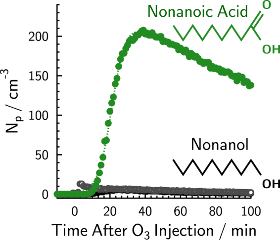 Concentration of aerosol particles having diameters > 3 nm, N p , in the chamber as a function of time, t , for two different experiments using either nonanoic acid or nonanol (shown as green or black symbols, respectively). Grey symbols indicate a single experiment using pure water for comparison (these data are reproduced as the blue symbols in Fig. S11 ). At t